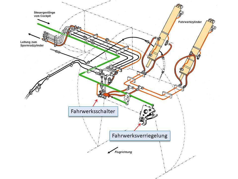 Fahrwerk_Hydraulik_Ver-und_Entriegellung_und_Hydraulik_a